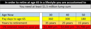 How much do I need at Retirement