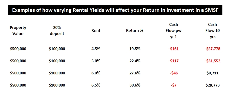 Comparing Rental Yields in a SMSF